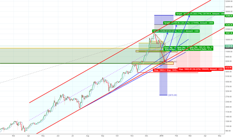 BTCUSD: BTCUSD: Weekly Bull Channel Lives On
