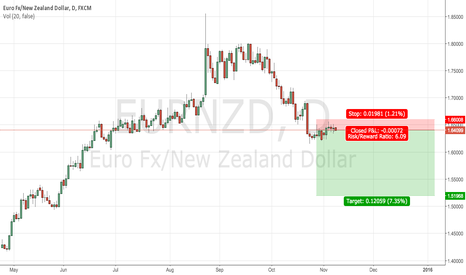 EURNZD: Trend continuation on EURNZD