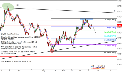 AUDUSD: Aussie Dollar H4 View - Fib Break Idea