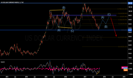DXY: USD Index. Long Term View