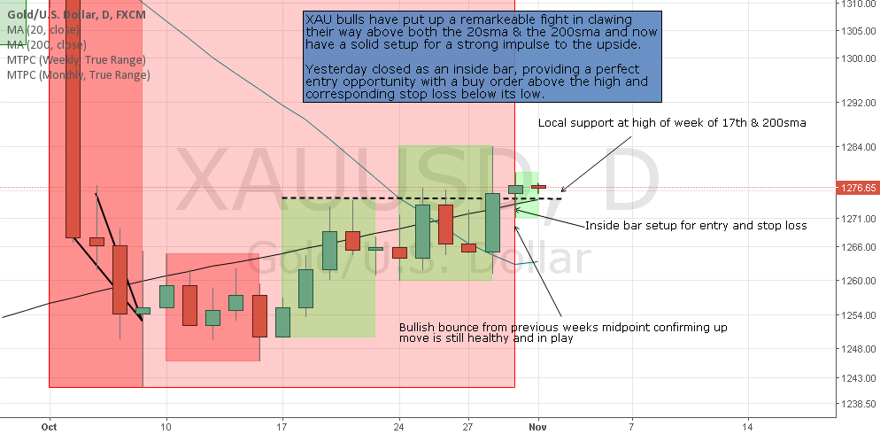Buy setup with entry and stop levels