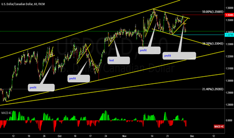 USDCAD: UNDERSTANDING WAVE ANALYSIS , WHY,WHERE,WHEN!