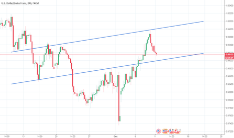 USDCHF: formation of an Ascending Channel