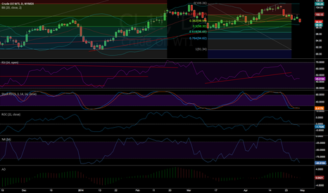 CL1!: CL is moving back to 97.1