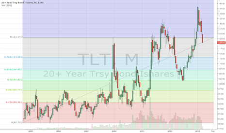 TLT: Monthly chart