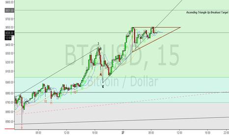 BTCUSD: BTC Ascending Triangle?