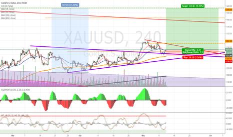 XAUUSD: #Gold #XauUsd Long 1394