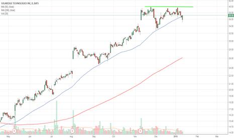 SEDG: SEDG solar stock breakout at 40 ATH is 43