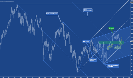 GER30: DAX - GER30 prep. to rise?