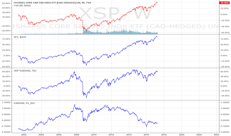 XSP: S&P500 (CAD Hedge)