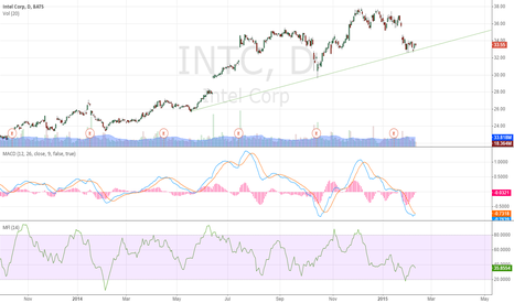 INTC: the journey should continue north?