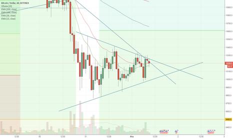 BTCUSD: BTC - ждем выхода из треугольника