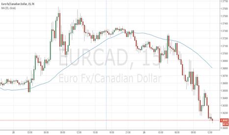 EURCAD: EURCAD should rebound up