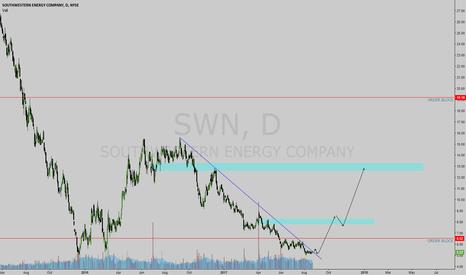 SWN: SWN LONG IDEA ONXE WE BREAK TL