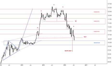 USDJPY: Two new shoulders in the dollar yen structure