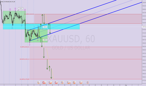 XAUUSD: Channels+Fib+Wave+Levels