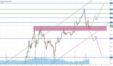 BTCUSD: Bitcoin - trzy stopnie trendu