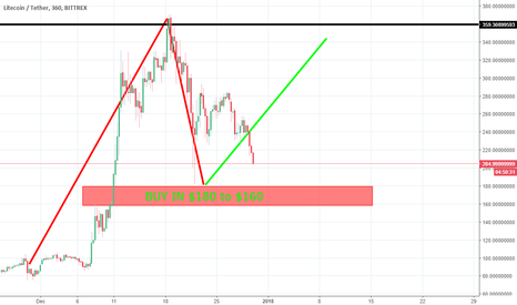 LTCUSDT: Litecoin To $180 to $160 Buy In for the Long