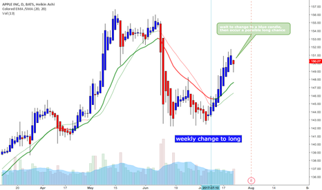 AAPL: Apple - a possible long chance occur