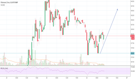 ETHEUR: ETHEUR Double bottom and we may go up from here