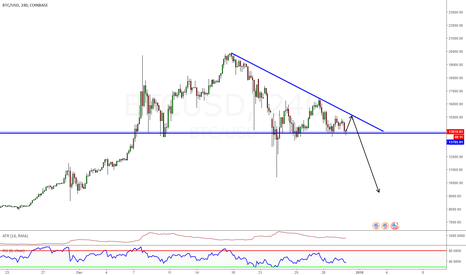 BTCUSD: Are we going to see a break down in price?