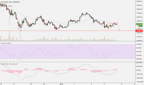 BTCUSD: BTC/USD bear flag, possible test of 12500 support