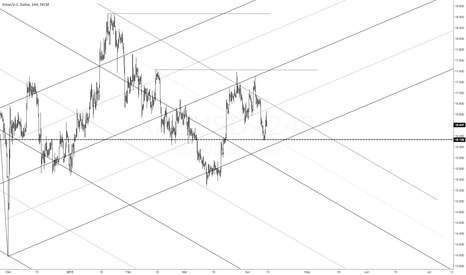 XAGUSD: median line analysis