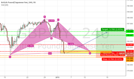 GBPJPY: Time to go LONG on GBP/JPY :)