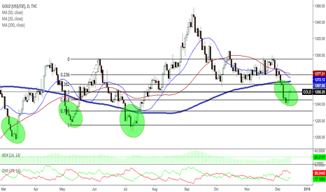 GOLD: GOLD D TECHNICAL ANALYSIS