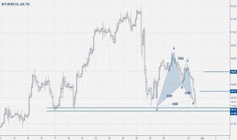 USOIL: U Oil Buy Bat Pattern