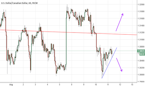 USDCAD: USDCAD 1 Hour. Back inside wedge pattern from daily chart