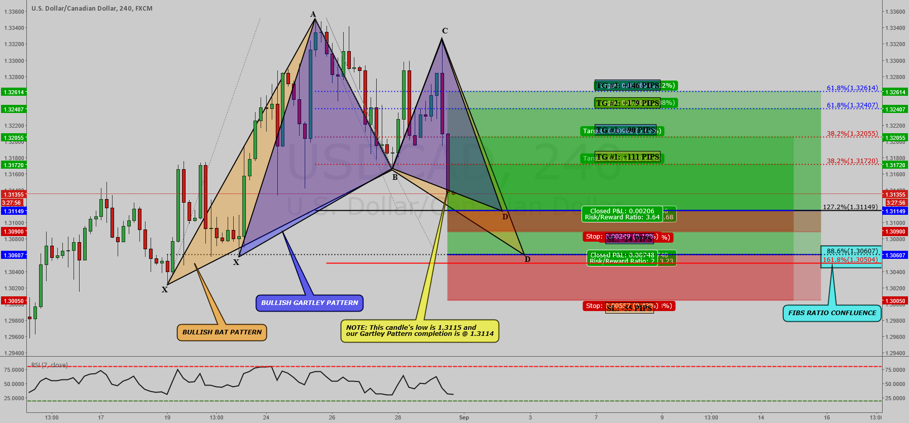 USDCAD: 2 BULLISH PATTERNS CLOSE TO COMPLETION ON 4 HR !!!