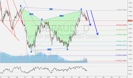 GBPAUD: GBPAUD will short to 1.69398 or 1.65006