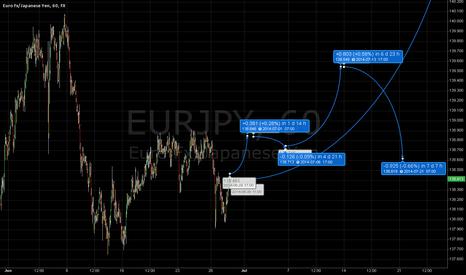 EURJPY: EUR/JPY strong long