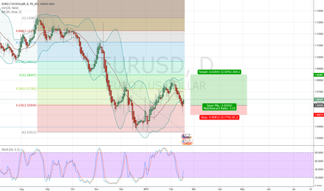 EURUSD: EURUSD touched 0.236 FIbonacci level