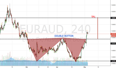 EURAUD: DOUBLE BOTTON