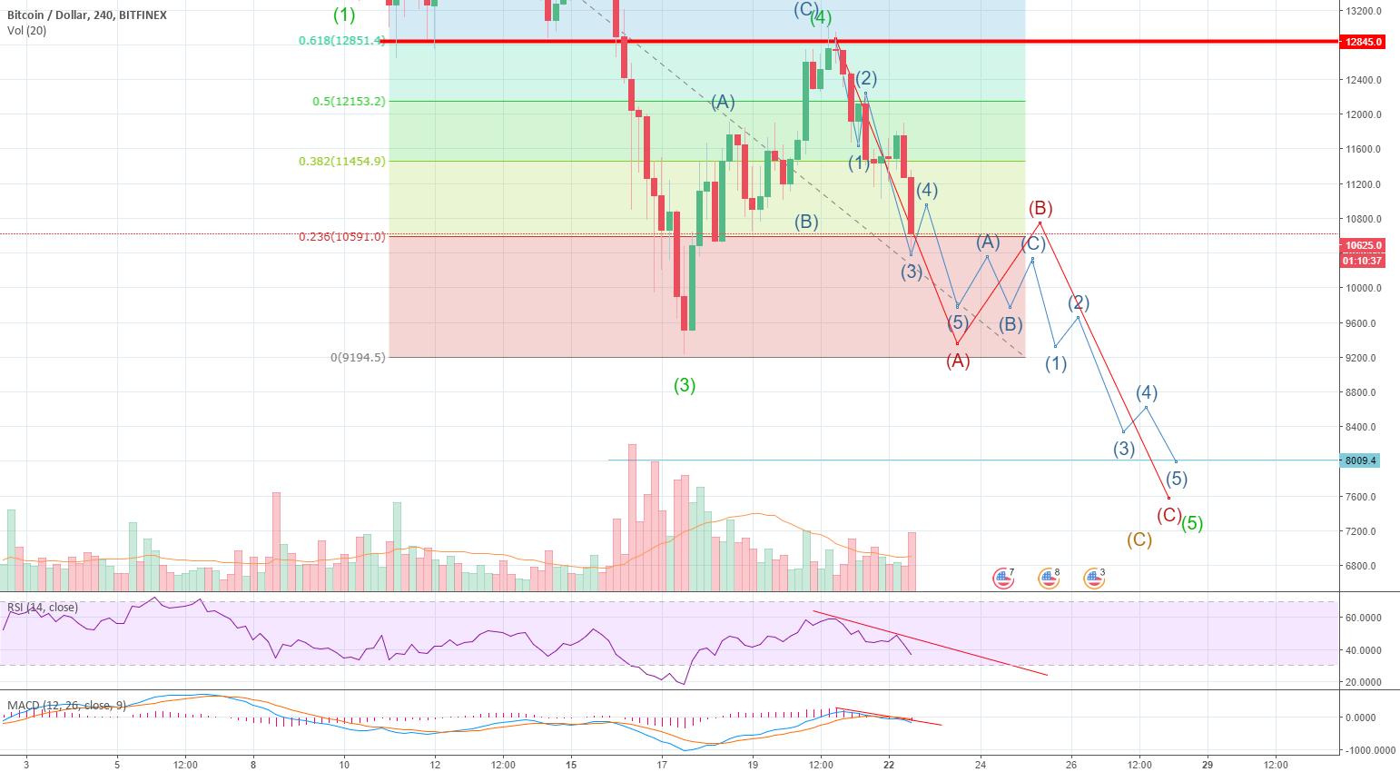 BitCoin breakdown is in progress - Wave 5 has started
