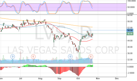 LVS: LVS suspected Inverse Head and Shoulders (Daily)