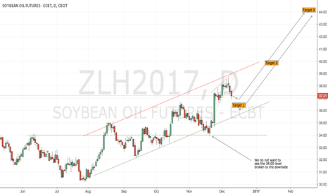 ZLH2017: CBoT Beanoil almost ready for a long play