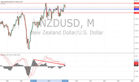 NZDUSD: Price action on the NZDUSD Monthly