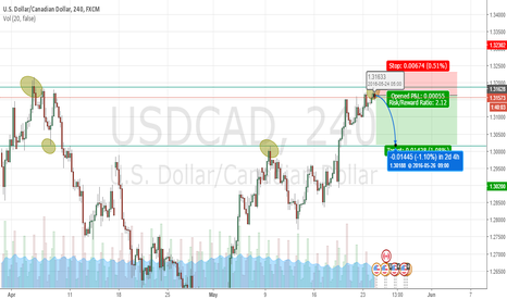 USDCAD: USDCAD H4 SHORT EXPECTANCY