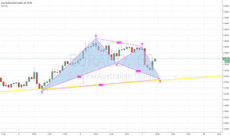EURAUD: Bullish Battern Pattern 1H with the trend