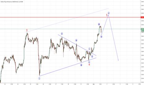 US30: US30 - 1Hr Chart