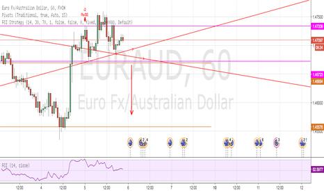 EURAUD: POSSIBLE HEAD & SHOULDERS EUR/AUD