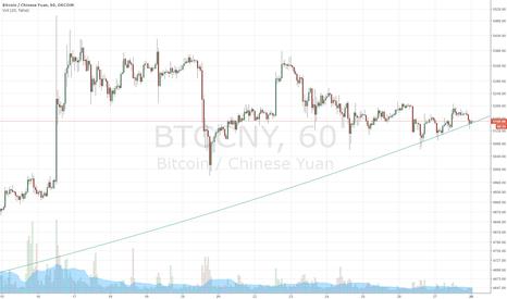 BTCCNY: Parabolic pattern holding nicely on 1 hour, rebound here?