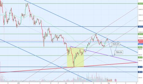 BTCUSD: Bitcoin: продажа с текущих цен в приоритете