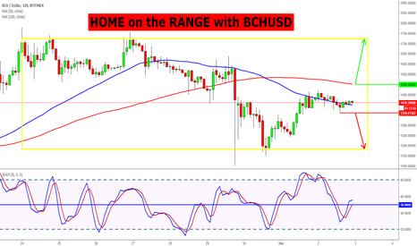 BCHUSD: HOME on the RANGE with BCHUSD