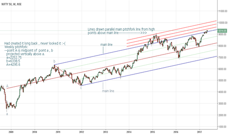NIFTY: Nifty weekly pitchfork