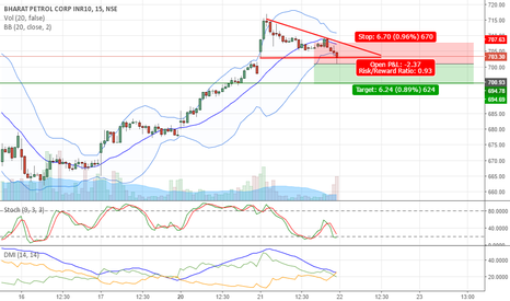BPCL: Descending Triangle on BPCL