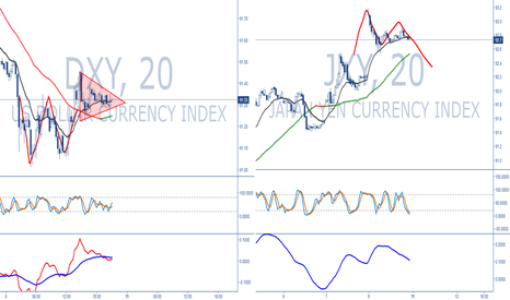 JXY: DXY and JXY short term